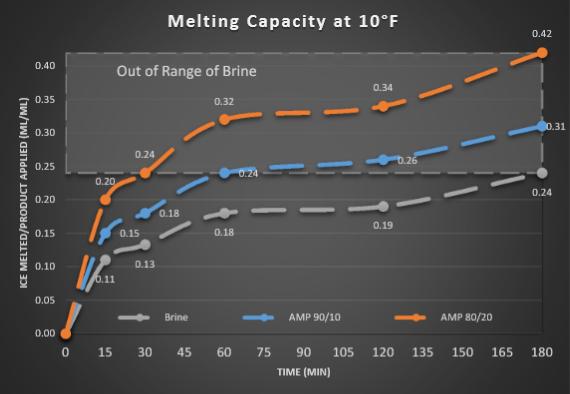 AMP.MeltingCapacity.2