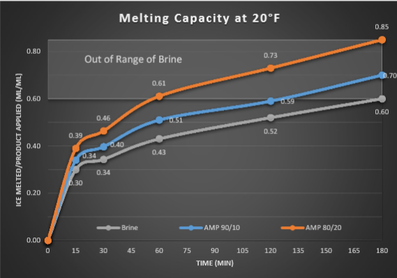 Amp.MeltingCapacity.1-2