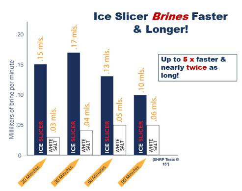 IceSlicer.Brine