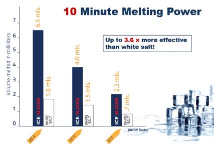 IceSlicer.MeltingPower